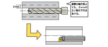 軸穴径の拡大を防ぐ